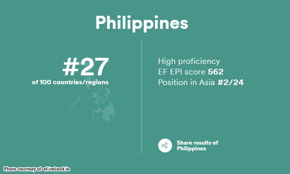 abnate english - 'Pinas bumagsak English proficiency